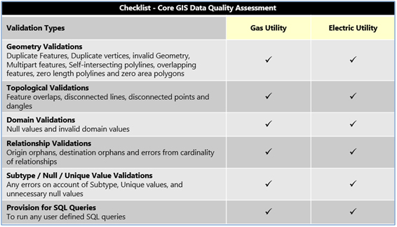 Data Validation – Empowering Utility Business Systems